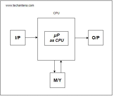 micro computer diagram