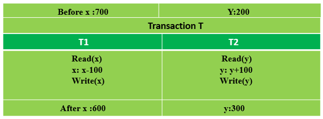 ACID Properties of Transaction in DBMS