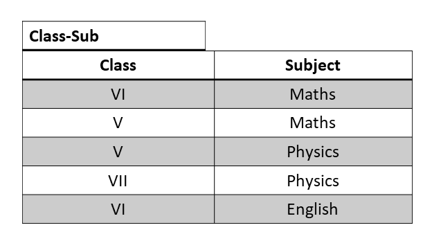 Fifth Normal Form 2