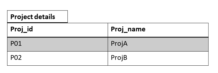 Second Normal Form 3 - Normalization in a Database with Example Tables