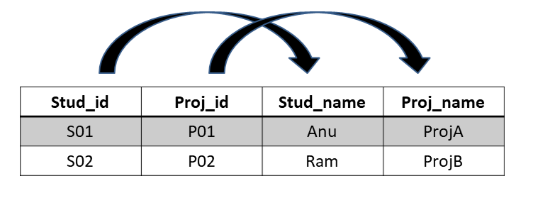 Second Normal Form - Normalization in a Database with Example Tables