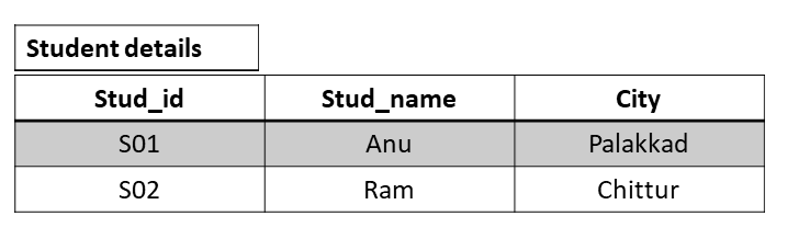 Third Normal Form 1 - Normalization in a Database with Example Tables