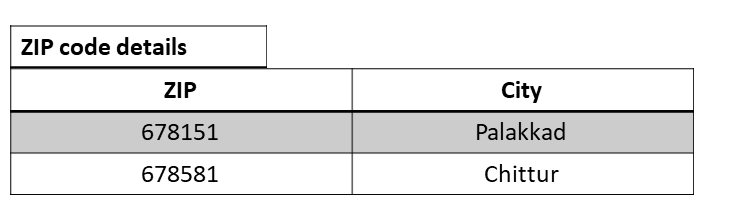 Third Normal Form 2 - Normalization in a Database with Example Tables